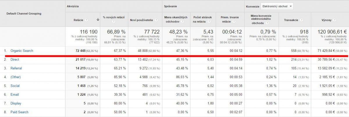 výsledok seo v google analytics